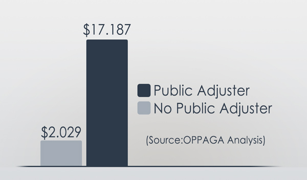 Graphic Showing the Benefits of hiring a Public Adjuster